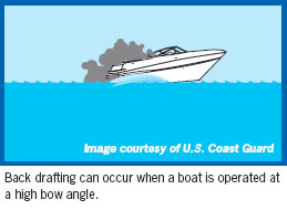 Back drafting can cause CO to build up inside the cabin, cockpit, and bridge when a boat is operated at a high bow angle, is improperly or heavily loaded, or has an opening that draws in exhaust.