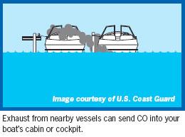 CDC - Carbon Monoxide Poisoning - Prevent Carbon Monoxide