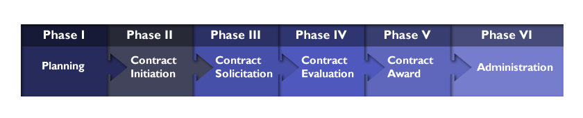 planning administering project contracts and Contract management or contract administration is the management of contracts  made with  complex contracts are often necessary for construction projects,  goods or services that are highly regulated, goods  an exit management plan  as a controlling mechanism to encourage the organizations to make ethical,  proactive.