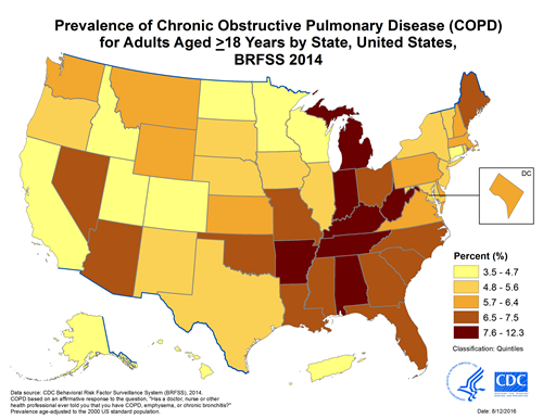 The figure shows age-adjusted prevalence of chronic obstructive pulmonary disease (COPD) among adults in the United States during 2014.  The prevalence of COPD varies considerably by state, from <4% in Hawaii, Colorado, and Utah to >9% in Alabama, Tennessee, Kentucky, and West Virginia. The states with the highest COPD prevalence are clustered along the Ohio and lower Mississippi Rivers. Age-adjusted prevalence of COPD by state. 3.5% to 4.7% – Alaska, California, Colorado, Connecticut, Hawaii, Idaho, Minnesota, North Dakota, Utah, Wisconsin, Puerto Rico. 4.8% to 5.6% – Illinois, Iowa, Maryland, Nebraska, New Jersey, New Mexico, New York, Oregon, Rhode Island, South Dakota, Texas, Vermont. 5.7% to 6.4% – Delaware, District of Columbia, Kansas, Massachusetts, Montana, New Hampshire, Pennsylvania, Virginia, Washington, Wyoming. 6.5% to 7.5% – Arizona, Florida, Georgia, Louisiana, Maine, Mississippi, Missouri, Nevada, North Carolina, Ohio, Oklahoma, South Carolina. 7.6% to 12.3% – Alabama, Arkansas, Indiana, Kentucky, Michigan, Tennessee, West Virginia.