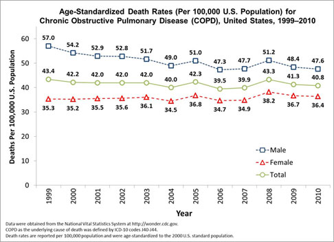 Line graph of COPD death rates in the United States 1999 to 2010