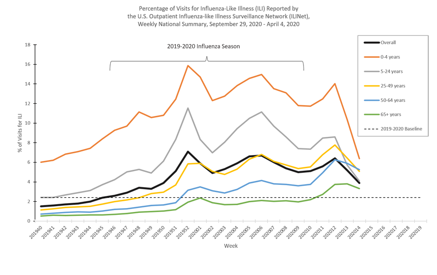 This graph displays the percentage of visits for influenza-like-illness (ILI) by age group reported to CDC by the U.S. Outpatient Influenza-like Illness Surveillance Network (ILINet).