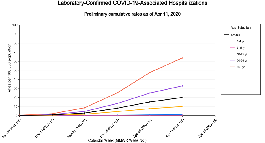 laboratory-confirmed COVID-19-associated hospitalizations