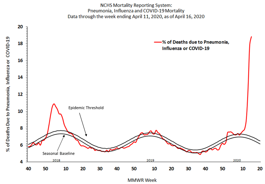 This graph shows pneumonia and influenza (P&I) mortality data provided to CDC by the National Center for Health Statistics (NCHS) Mortality Reporting System.