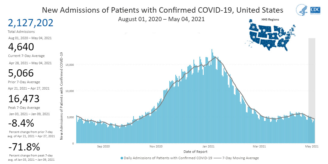 Chart showing Daily Trends in Number of New COVID-19 Hospital Admissions in the United States