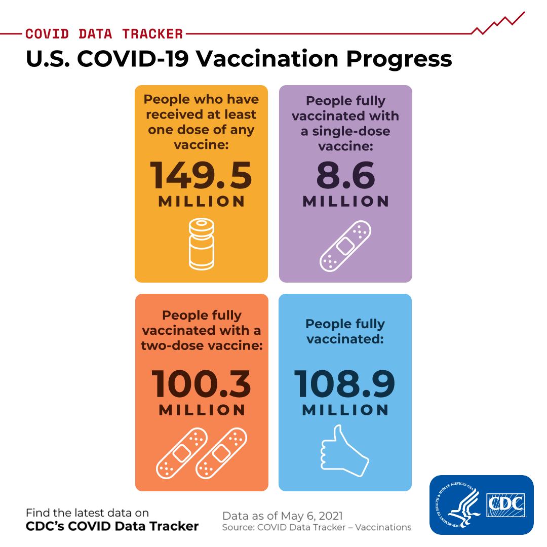 U.S. COVID-19 Vaccination progress