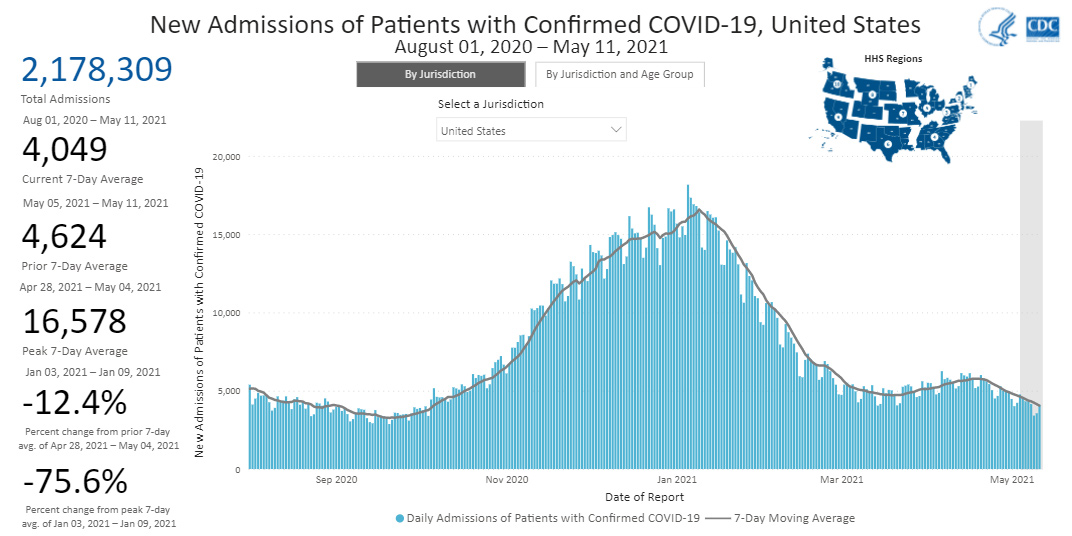 Daily Trends in Number of New COVID-19 Hospital Admissions in the United States