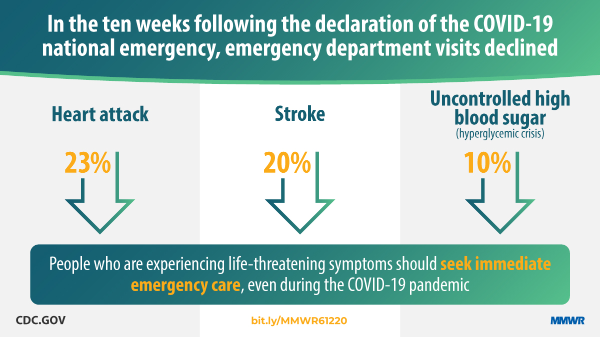 Graphic: In the ten weeks following the declaration of COVID-19 national emergency, emergency department visits declined