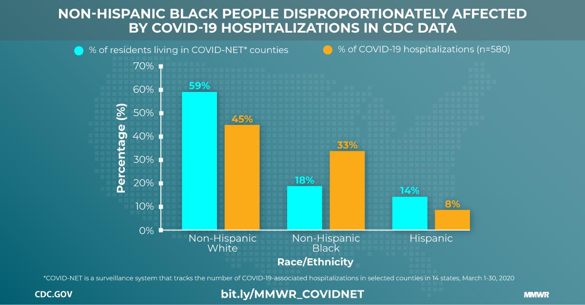 Coronavirus Disease 2019 (COVID-19) | CDC