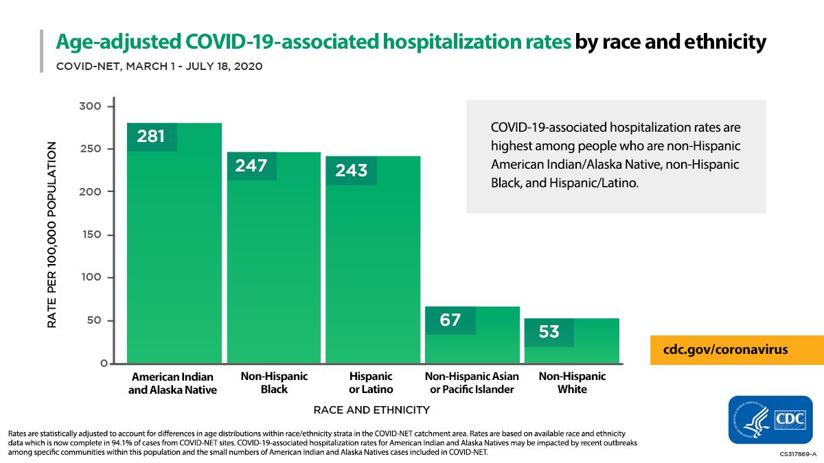 Age-adjusted COVID-19-associated hospitalization rates by race ad ethnicity. COVID-19-associated hospitalization rates are highest amony people who are non-Hispanic American Indian/Alaska Native, non-Hispanic Black, and Hispanic/Latino.