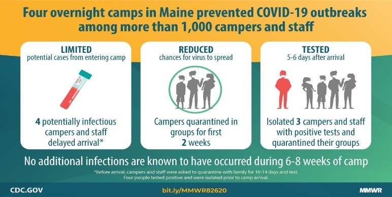 Preventing and Mitigating SARS-CoV-2 Transmission — Four Overnight Camps, Maine, June–August 2020