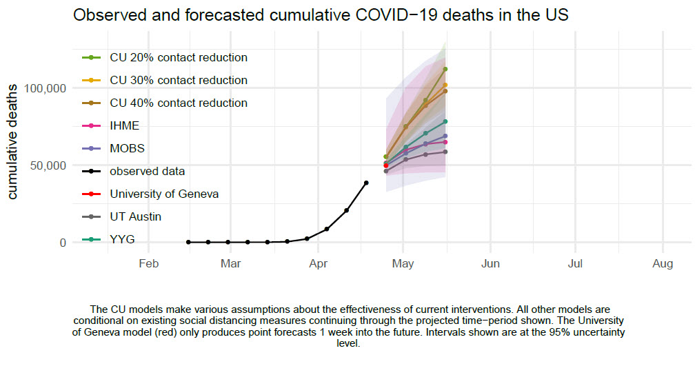 Observed and forecasted cumulative COVID−19 deaths in the US