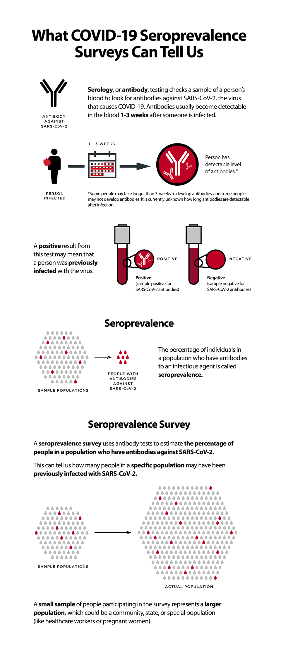 Infographic: A seroprevalence survey uses antibody tests to estimate the percentage of people in a population who have antibodies against SARS-CoV-2. This page includes a graphic explaining how seroprevlance surveys use antibody test to measure the percent of a population likely have a past infections with SARS-CoV-2, the virus that causes COVID-19.