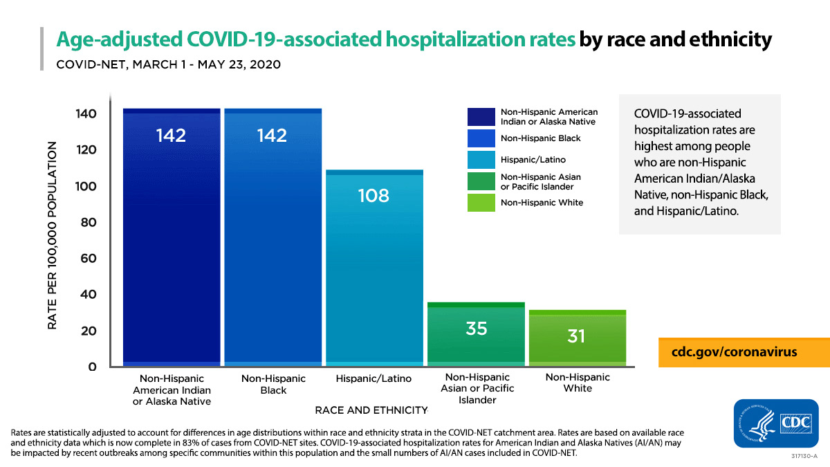 As of May 23, age-adjusted hospitalization rates are highest among certain racial and ethnic minority groups, according to CDC's COVID-NET. More information available in CDC's COVID-View Report.