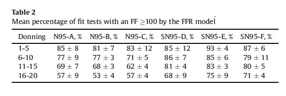Table showing a decrease in mean percent passing fit tests over the grouped sets of five donnings.