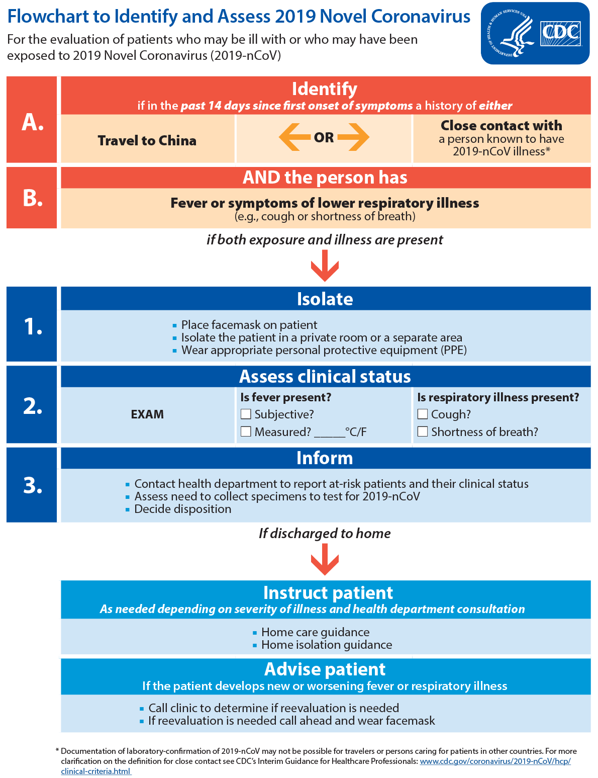 Flowchart to Identify and Assess 2019 Novel Coronavirus for the evaluation of patients who may be ill with or who may have been exposed to 2019 Novel Coronavirus (2019-nCoV)