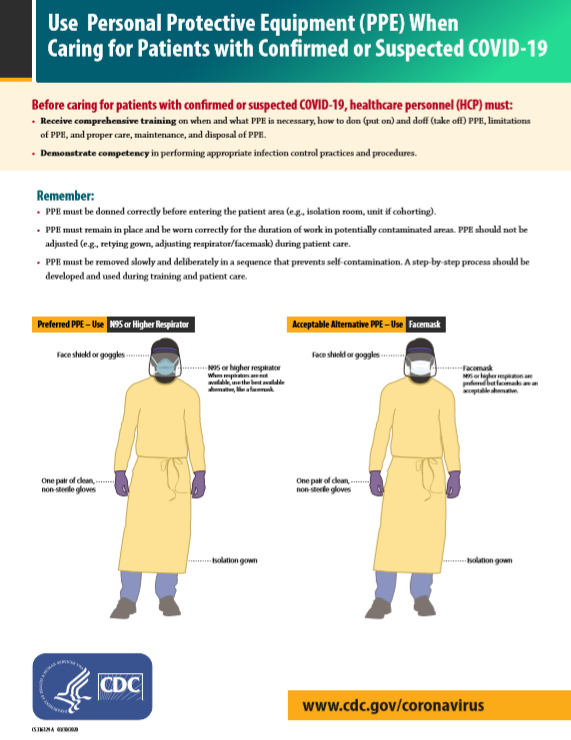 Factsheet - How to Put On & Take Off PPE