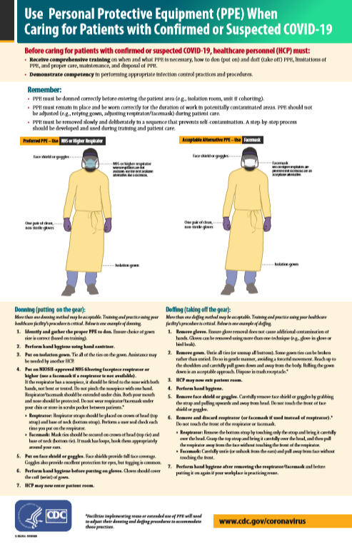 Poster - How to Put On & Take Off PPE