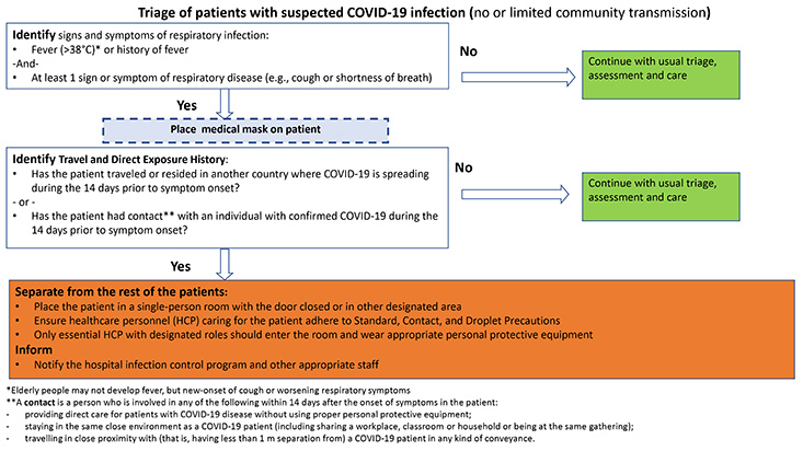 Standard Operating Procedure SOP For Triage Of Suspected