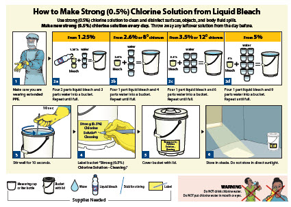 How to make strong (0.5%) chlorine solution from liquid bleach