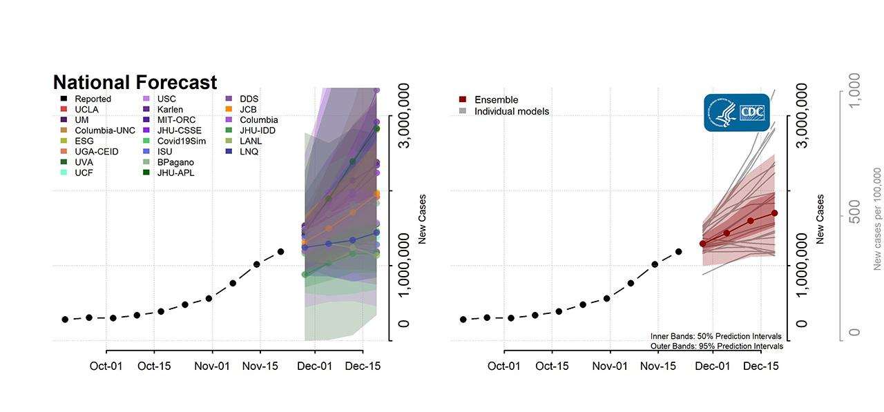Số ca bệnh sự cố theo dự báo quốc gia 2020-11-23