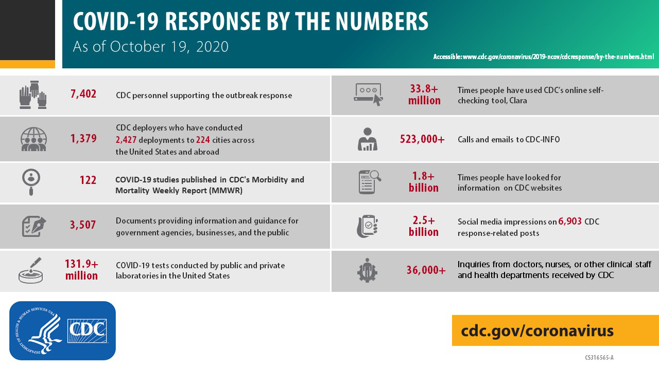 CDC's COVID-19 response by the numbers