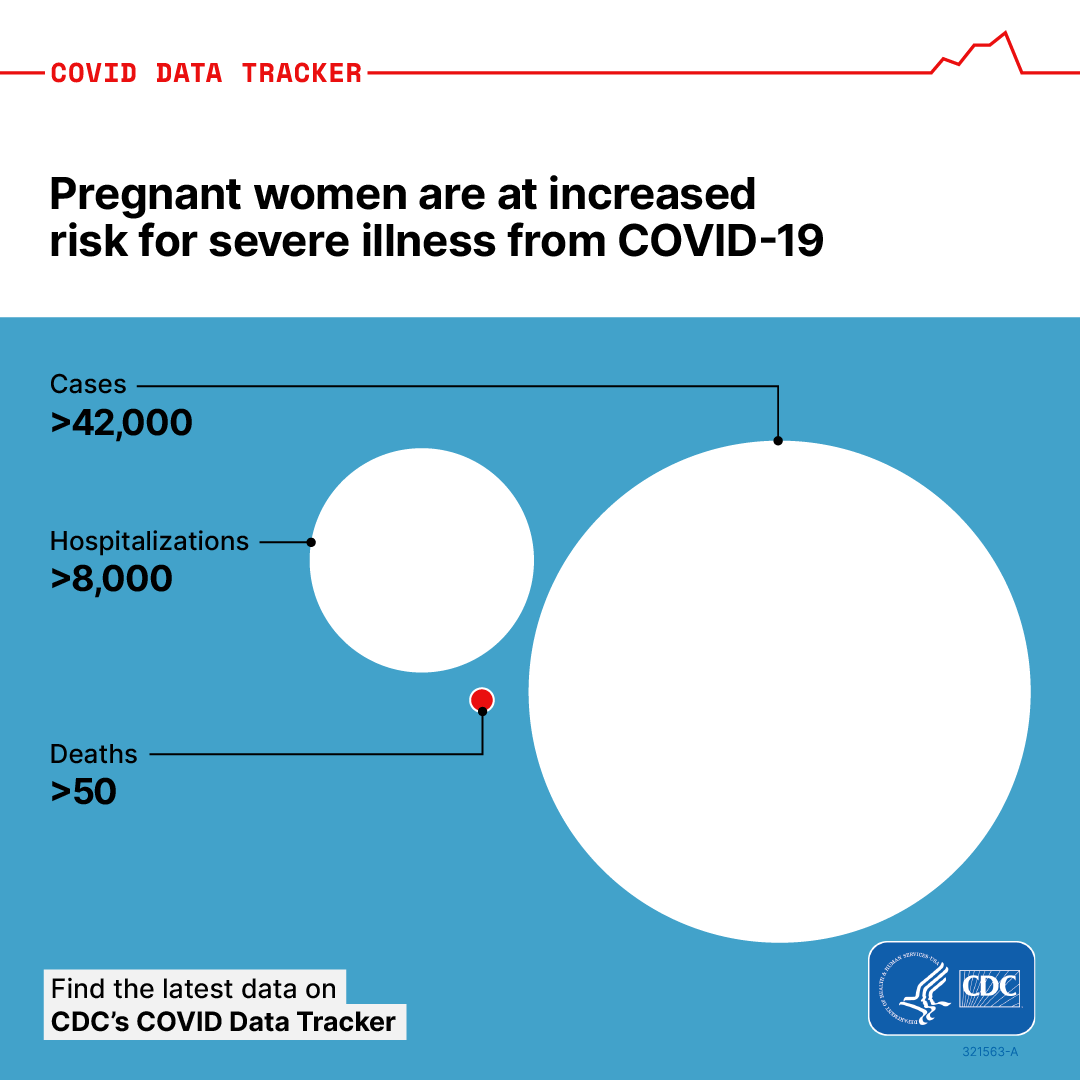 Image shows 3 proportional bubbles that represent the risk of serious illness COVID-19 poses to pregnant people.