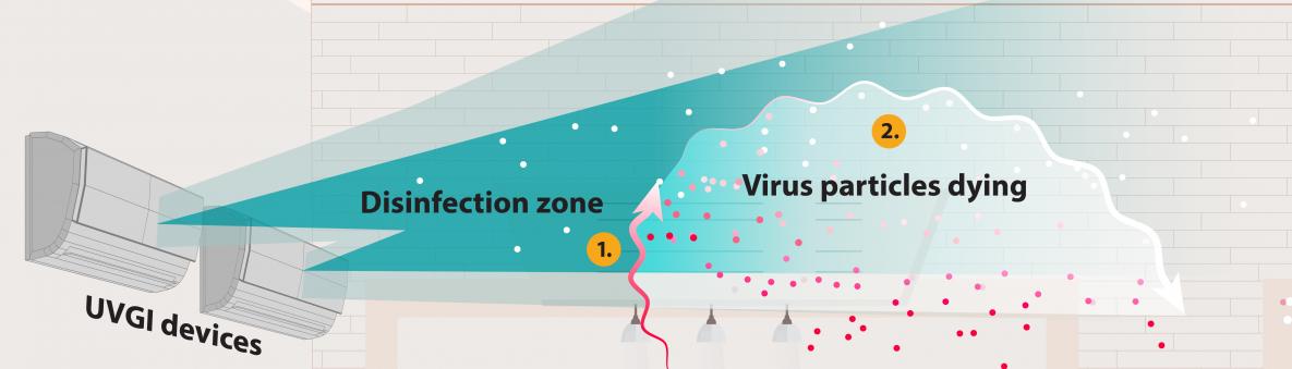 Không khí đi từ luồng không khí qua vùng khử trùng thông qua các hệ thống HVAC và diệt các hạt vi khuẩn.