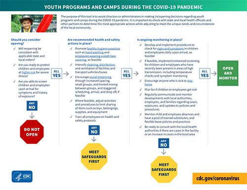 Árbol de ayuda para campamentos y programas juveniles durante la pandemia del COVID-19 (pdf, vista en miniatura)