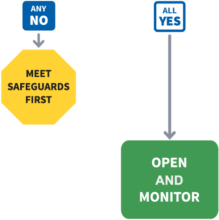 If NO, Meet Safeguards First. If YES Open and Monitor.