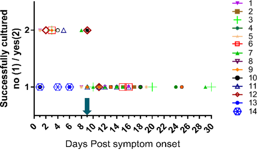 inability to recover replication-competent virus from specimens collected more than 9 days after illness onse