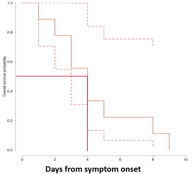 Figure 2b: From Midgely et al. demonstrating inability to recover replication-competent virus from specimens collected more than 9 days after illness onset. Kaplan-Meier analysis shows time to inability to recover replication-competent SARS-CoV-2 from 14 U.S. patients. Last probability of successful isolation falls to 50% at day 4 after illness onset and to 20% at day 8. After day 9, probability approaches zero.