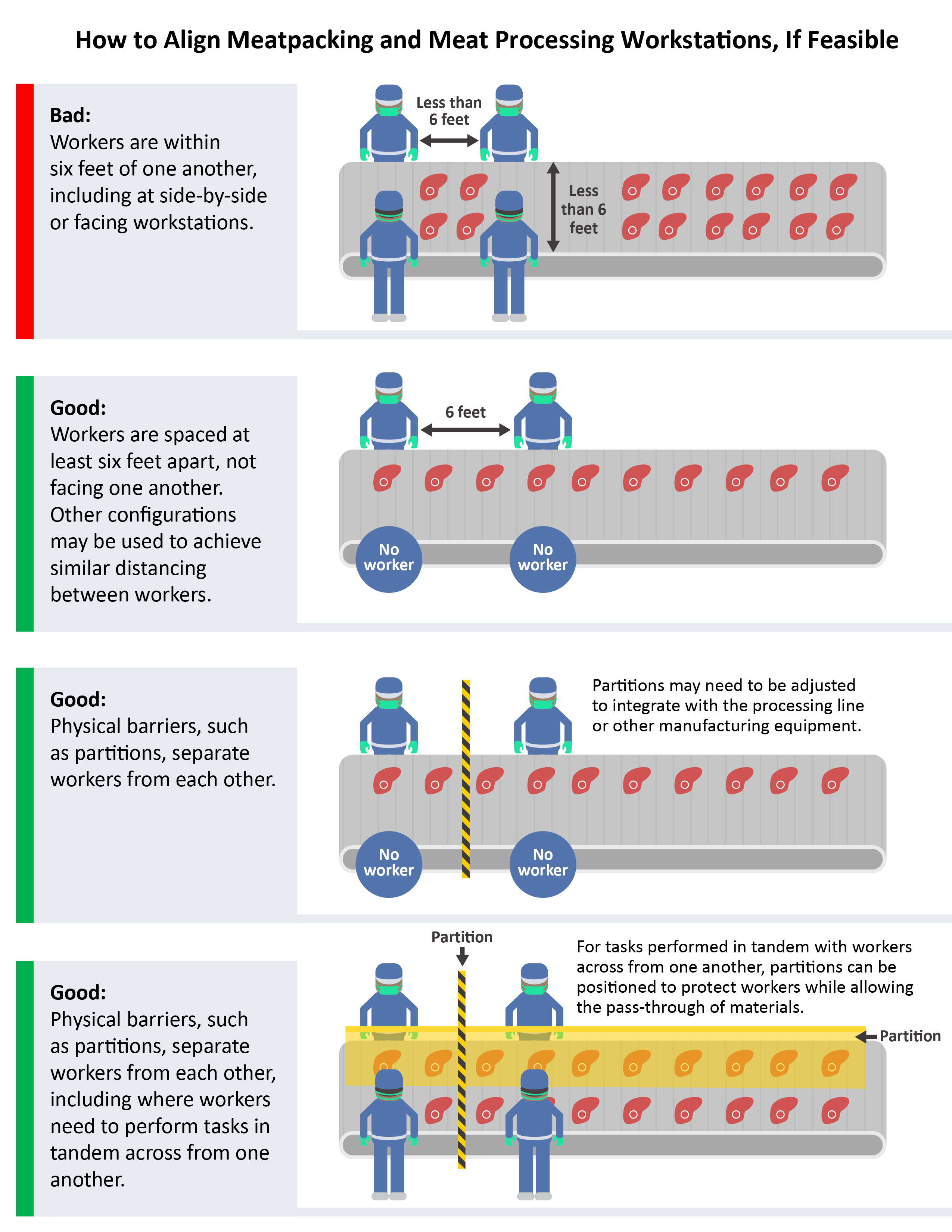 Image showing potential alignment options for meatpacking and meat processing workstations. The bad option shows workers within 6 feet of one another, including side-by-side on the line and across from one another. There are 3 good options shown. The first good option shows two workers on the same side of the line, spaced at least 6 feet apart. There are no workers across from them on the line. Other configurations may be used to achieve similar distancing between workers. The second good option shows two workers on the same side of the line, separated by a physical barrier or partition. The partitions may need to be adjusted to integrate with the processing line or other manufacturing equipment. The third good option shows four workers, two on each side of the line, separated by two partitions. One partition is positioned between the workers on the same side of the line, and one separates the workers across from one another. For tasks performed in tandem with workers across from one another, partitions can be positioned to protect workers while allowing pass-through of materials.