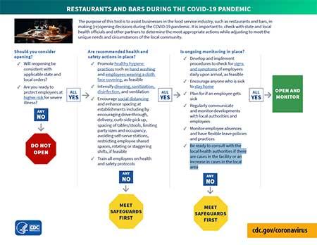 餐厅和酒吧在COVID-19全球流行病疫情期间的决策工具pdf thumbnail
