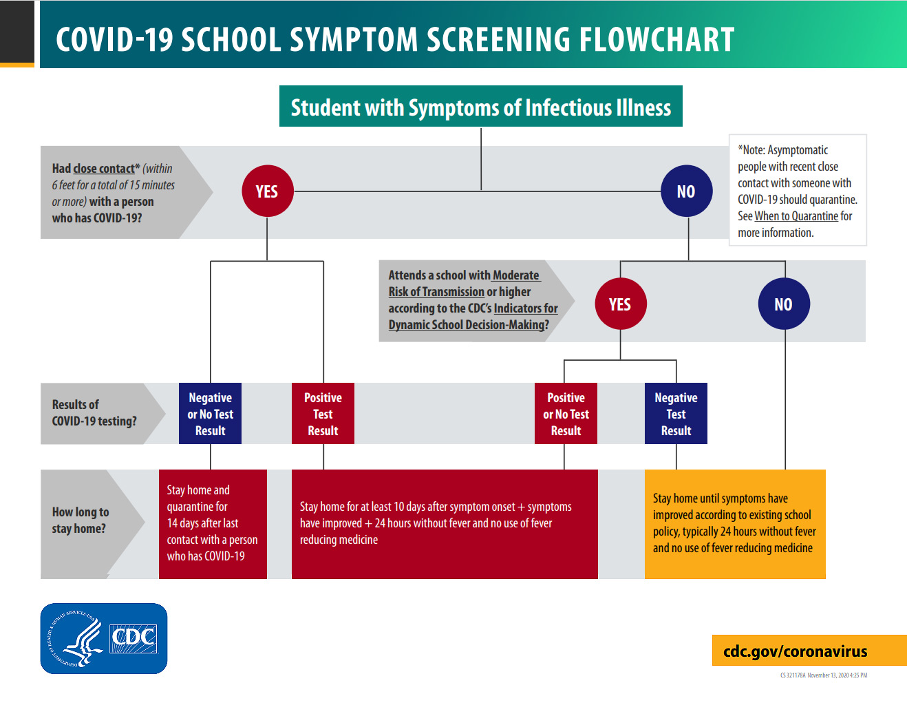 COVID-19 School Symptom Screening Flowchart