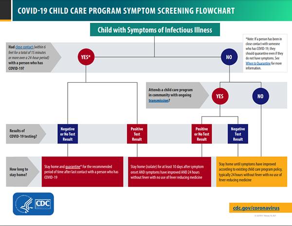 Diagrama de evaluación de síntomas de COVID-19 en escuelas