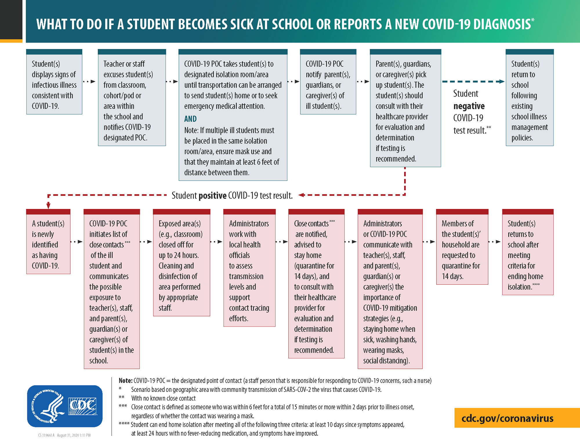 What to do if a student becomes sick flowchart