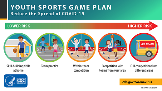 Youth Sports Game Plan to Reduce the Spread of COVID-19