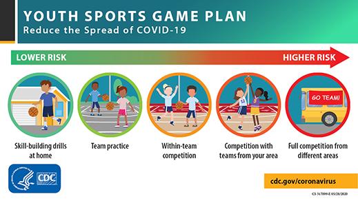 COVID-19 확산 방지를 위한 청소년 스포츠 경기 계획
