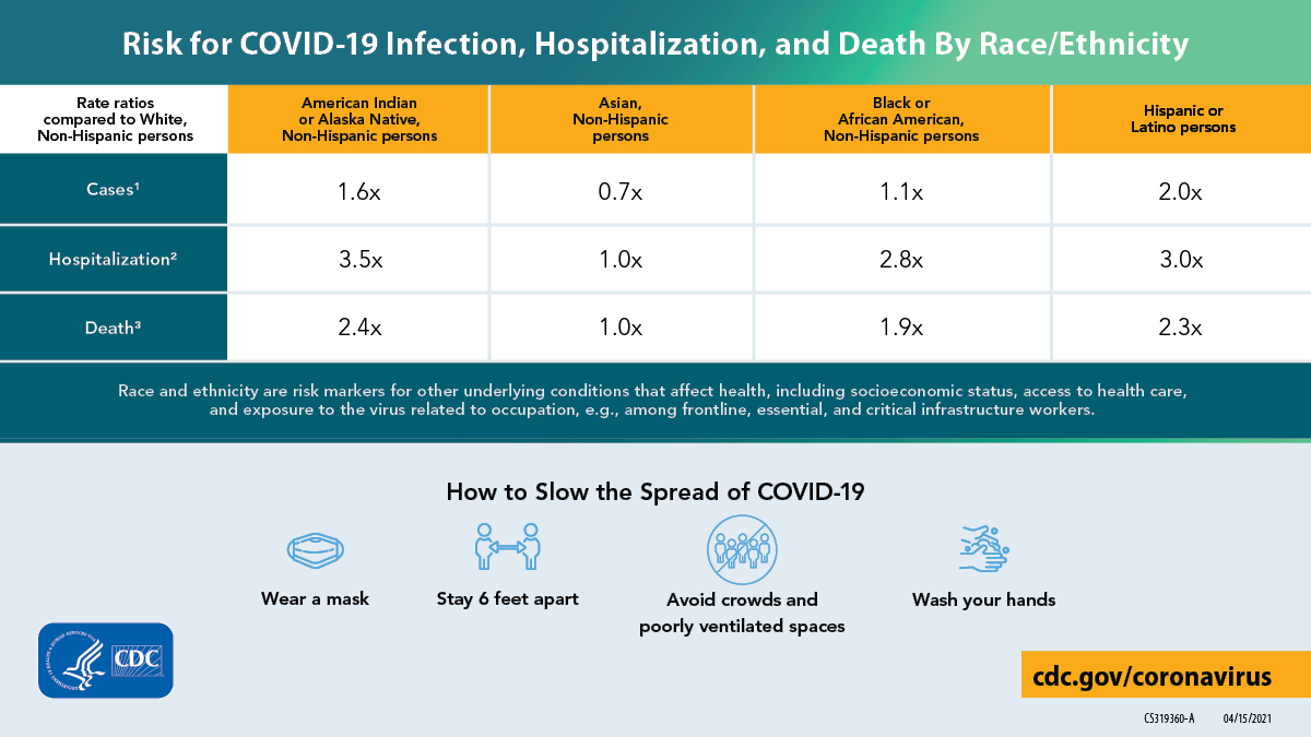Risk for COVID-19 Infection, Hospitalization, and Death by Race/Ethnicity