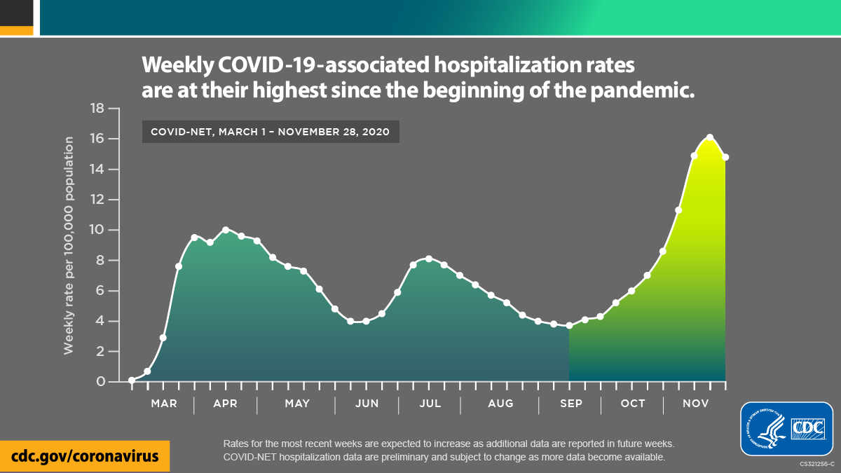 Weekly COVID-19-associated hospitalization rates are at their highest since the beginning of the pandemic.  COVID-NET, March 1 - November 28, 2020.  CDC.gov/coronavirus