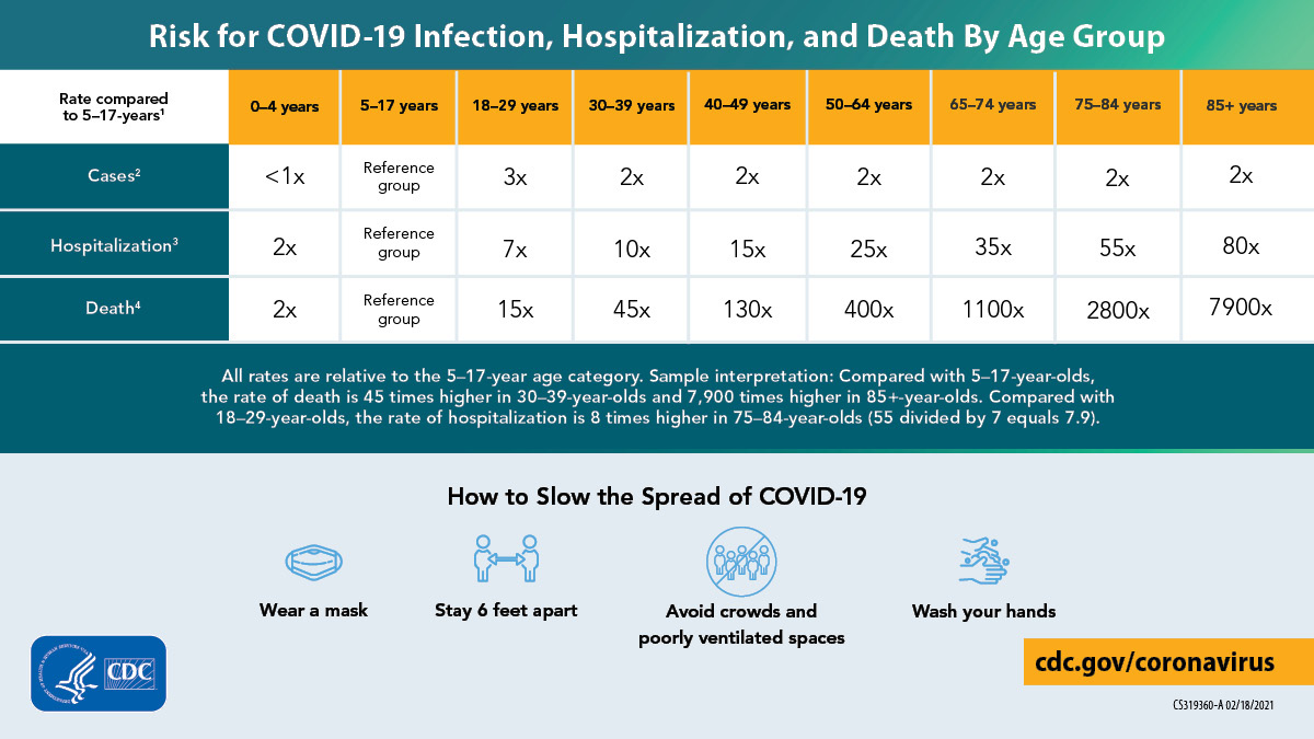 Risk for COVID-19 Infection, Hospitalization, and Death by Age Group