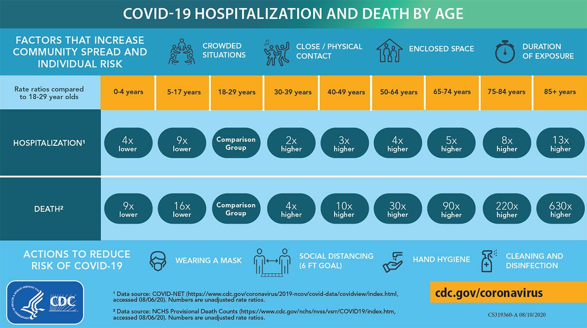 COVID-19 Hospitalization and Death by Age