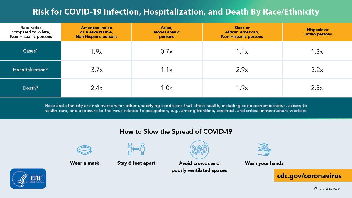 按种族/族裔分类的COVID-19住院治疗和死亡