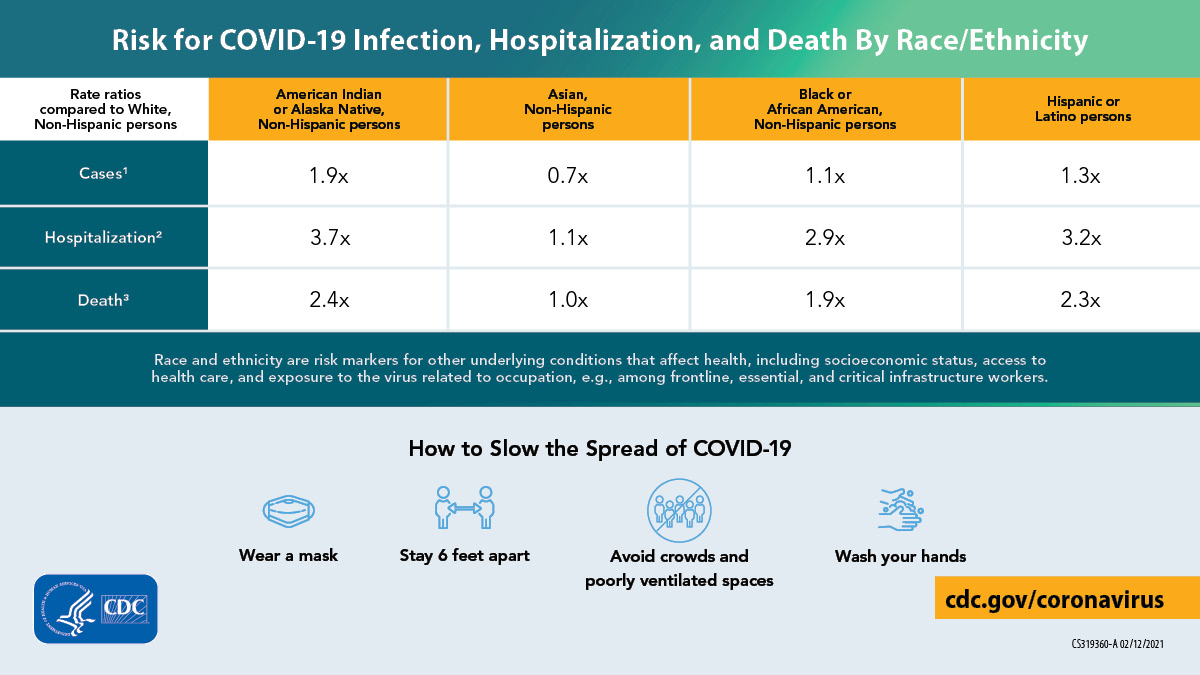 Risk for COVID-19 infection and hospitalization by race/ethnicity