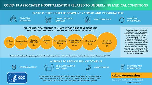 与基础疾病有关的COVID-19相关住院治疗