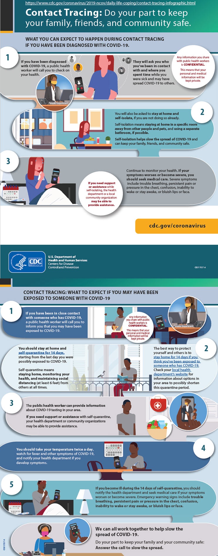 Contact Tracing Steps Infographic Cdc