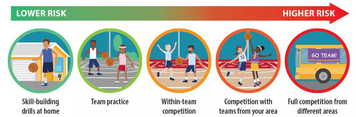 5 illustrations depicting the range of COVID risk for adult sports: lowest risk is 'skill-building drills at home', highest risk is 'full competition from different areas'