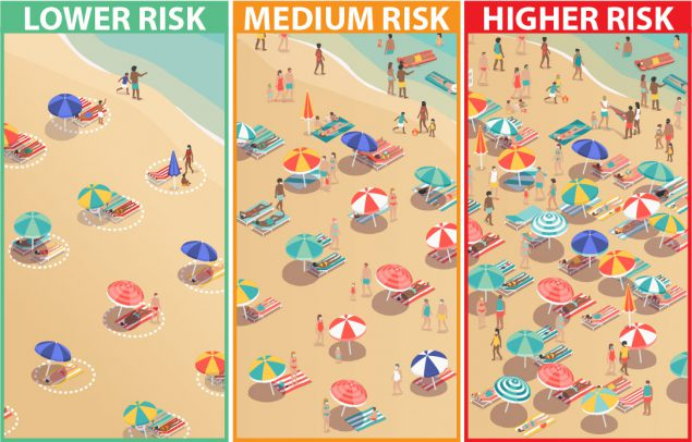 Graphic depiction of low and high risk situations at a beach. Risk is lower where people are social distancing and wearing masks out of the water. Risk is higher on crowded beaches where people cannot stay at least 6 feet from others.