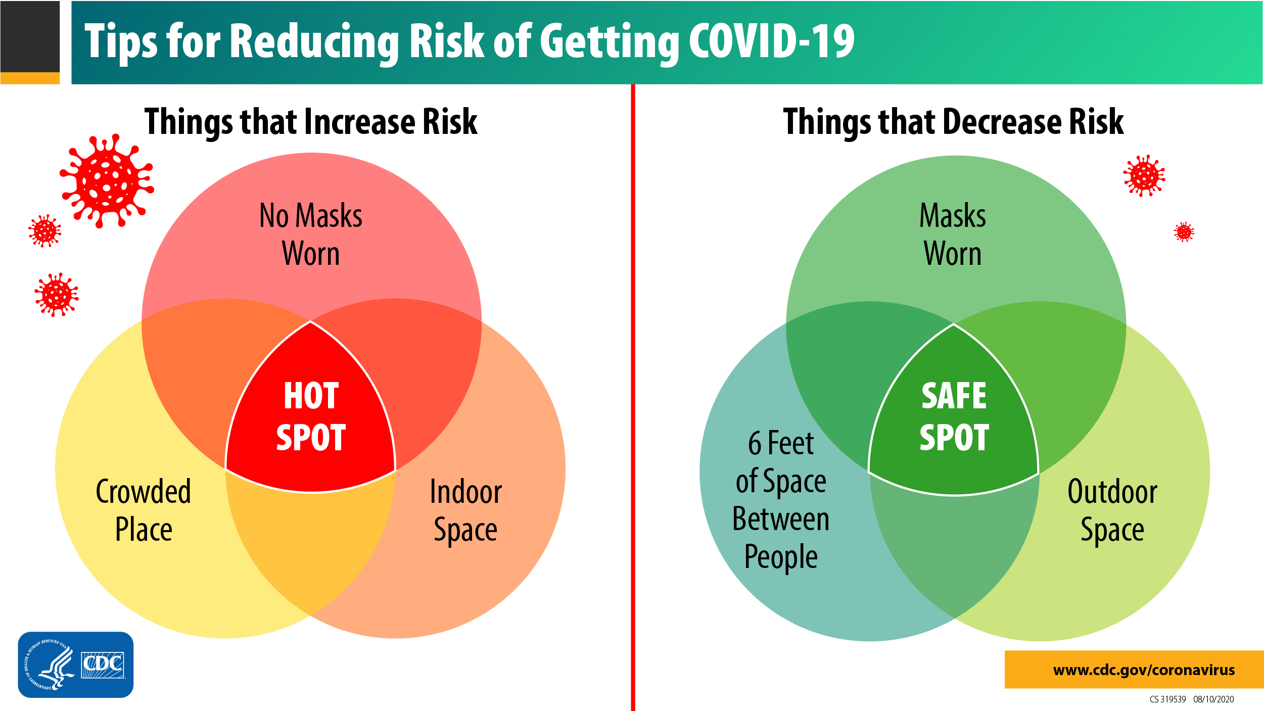 Tips for reducing risk of getting COVID-19. Things that increase risk: No masks worn, crowed space, indoor space = HOT SPOT. Things that decrease risk: Masks worn, 6 feet of space between people, outdoor space = SAFE SPOT. Opens in new window